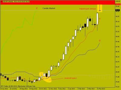 Свечной анализ USD/JPY  (15.04.13)