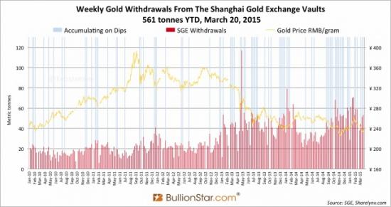 Скоро мы узнаем реальные запасы золота Китая?