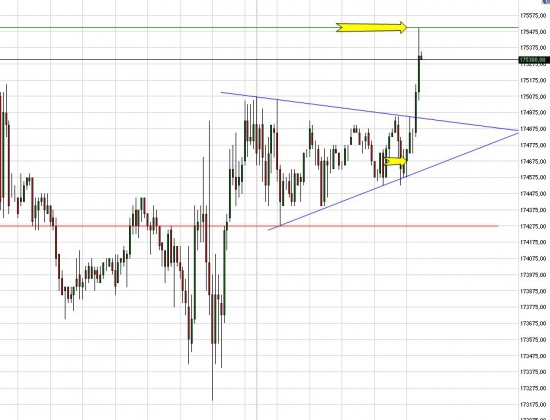 Технический анализ. Треугольник.