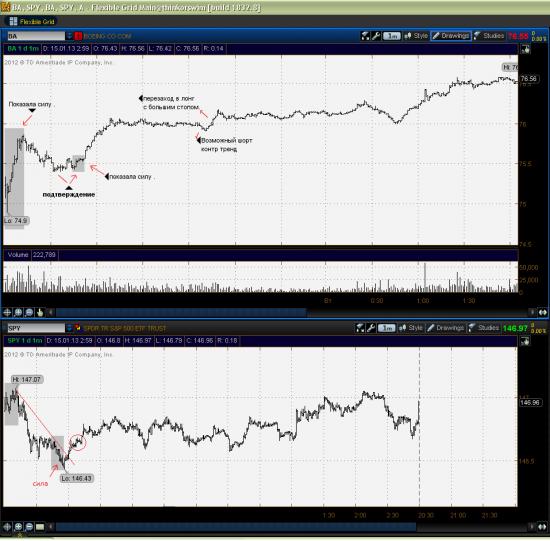 ( для читателей моего блога ) . Выкладываю 2 формации которые сейчас хорошо работаю на рынке .