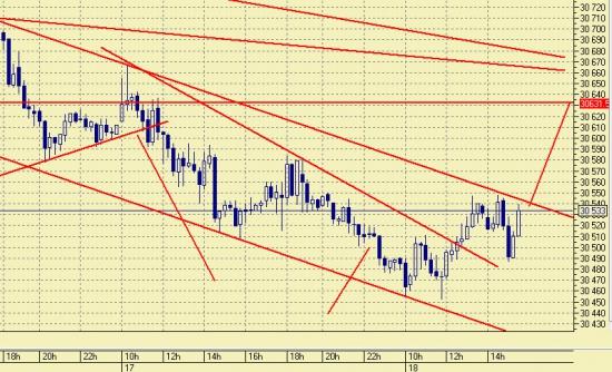 Евро/доллар  EDH3 , Доллар/рубль SiH3