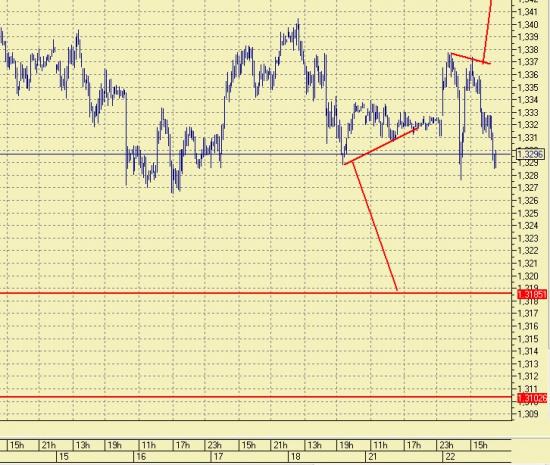 Евро/доллар  EDH3, Доллар/рубль SiH3