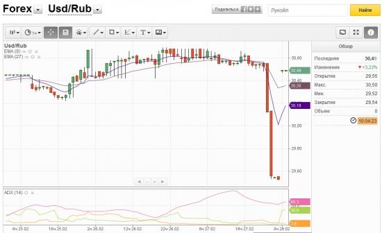 Forex Доллар/рубль  Финам 27.02.2013