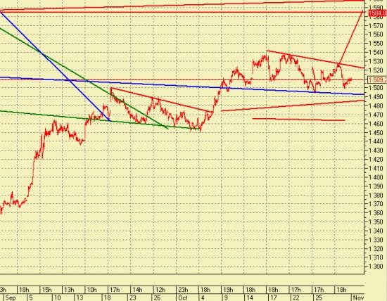 Ищем точки входа в лонг по рынку ММВБ