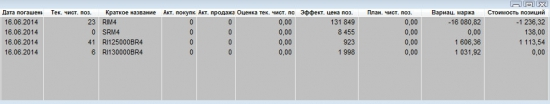 RIM4 + опцион пут (рез. дня)