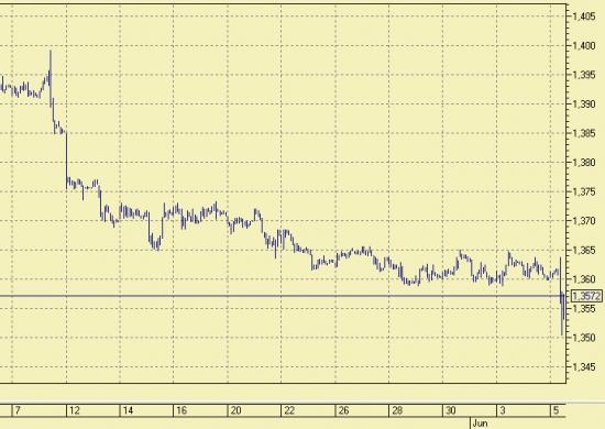 влияние ставки ЕЦБ