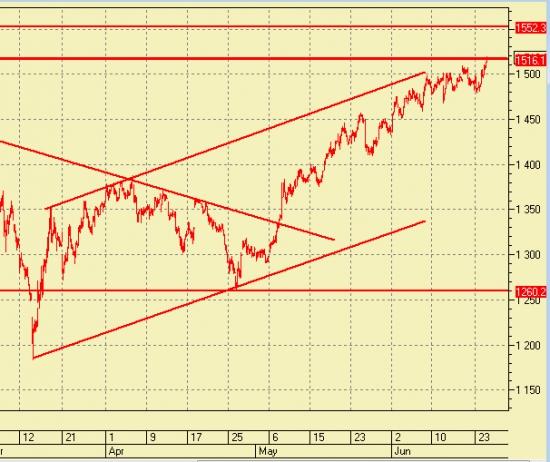 Видение по рынку