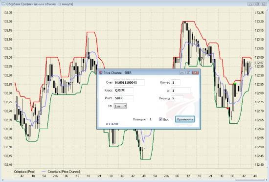 Торговый робот на индикаторе Price Channel под Quik