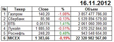 Итоги торгов Россия 16 ноября 2012