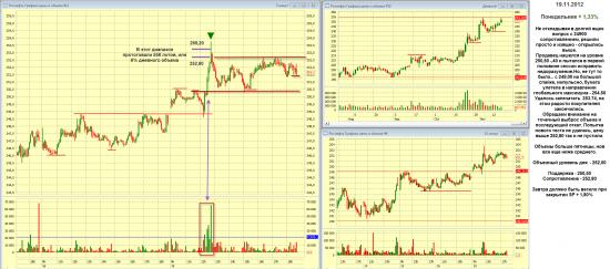Итоги торгов ММВБ 19 ноября 2012
