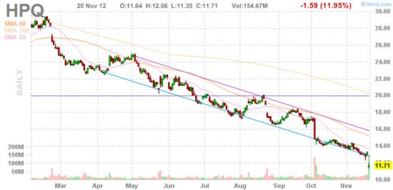 Итого торгов США 20 ноября 2012