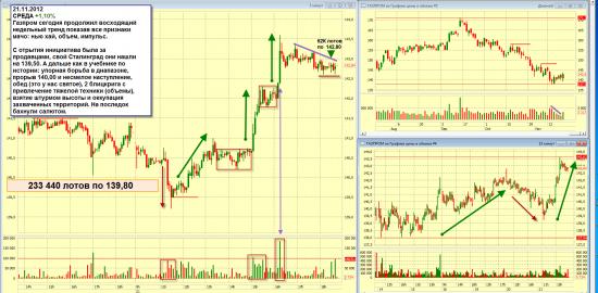 Газпром 21.11.2012