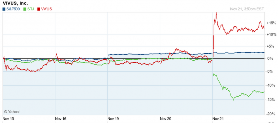 NYSE итоги торгов 21.11.2012