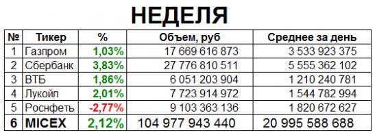 Итоги недели ММВБ