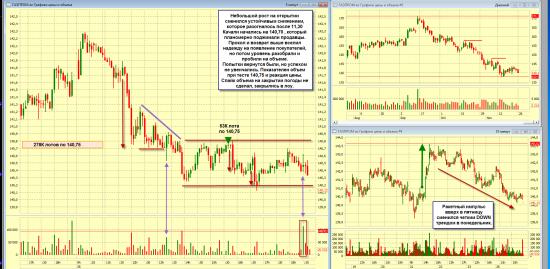 Итоги торгов ММВБ 26 ноября 2012