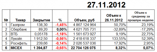 Итоги торгов ММВБ 27 ноября 2012