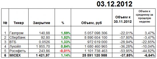 Итоги торгов ММВБ 03 декабря 2012