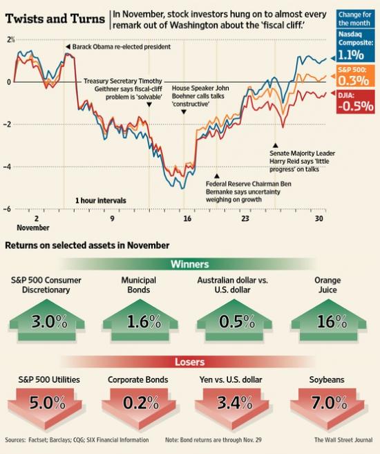 Stocks vs Fiscal cliff - Ноябрь 2012