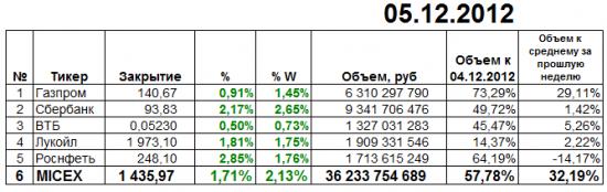 Итоги торгов ММВБ 05.12.2012