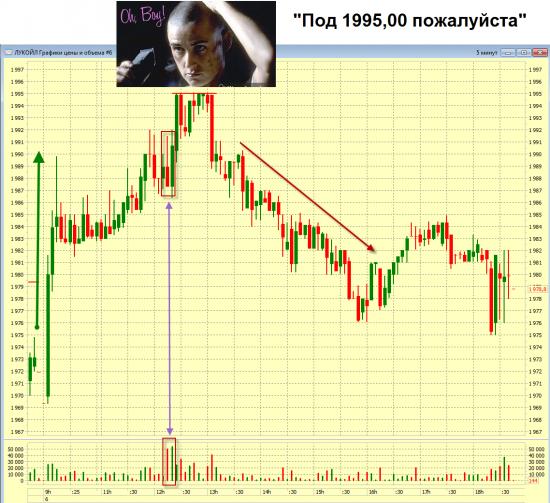 Итоги торгов ММВБ 06 декабря 2012 года