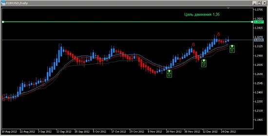 Цель движения пары EUR/USD 1,35