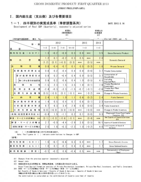 ВВП Японии 1кв. (подробно)
