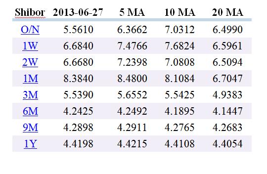 Текущие данные по межбанковскому кредитованию в Китае (SHIBOR)