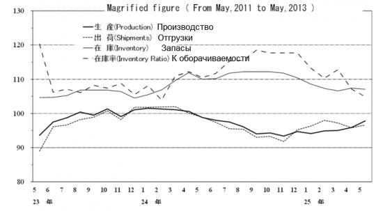 Сюрпризы японской статистики (Промышленное производство )