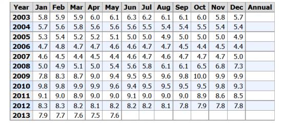 Графики уровня безработицы и нон фарм пейролзов