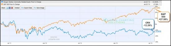 Инфляция ? Рост процентных ставок и цен на металлы?