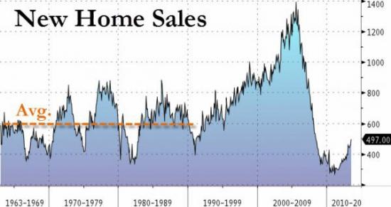 Что скрывают фасады новых домов или New Home Sales.
