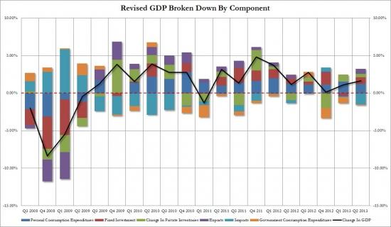 Выплывают первые косяки ревизии ВВП США.