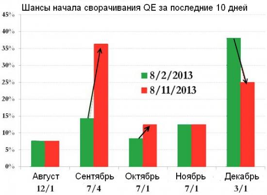 Тотализатор на начало сворачивания QE.