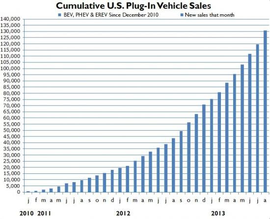Продажи бензина в США и электромобили.