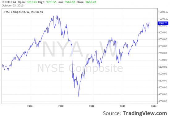 """NYSE Composite Index - индекс """"здоровья"""" американской экономики."""