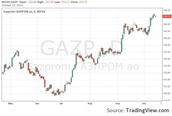 """""""Газпром""""  выпускает  евробонды  34 серии."""