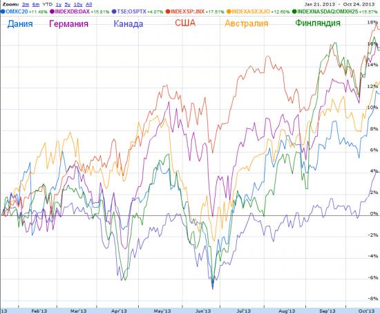 Пять стран с наивысшим кредитным рейтингом.