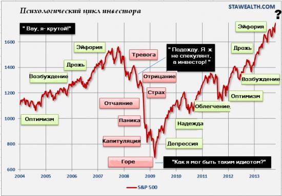 Мы на третьей стадии бычьего рынка?