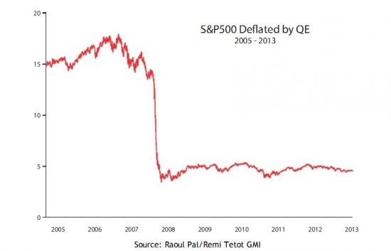 Два новых взгляда на количественное смягчение QE.