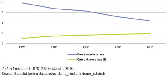 Брак по расчетам или спасти ВВП.