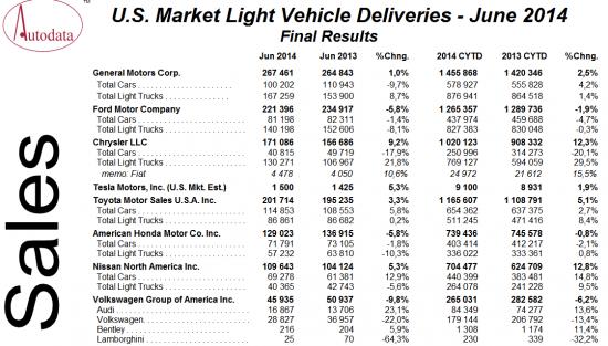 Продажи авто в США.