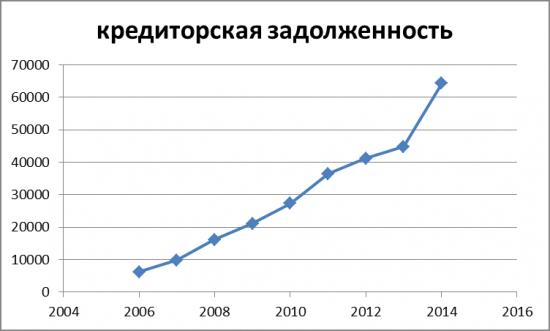 М.Видео. Динамика кредиторской задолженности и Капитала.