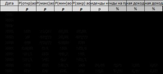 Черкизово-Групп. графики по финансовой отчетности