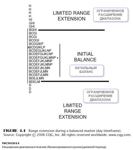 РИСУНОК 4.4 Расширение диапазона в течение сбалансированного рынка (дневной период)