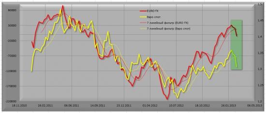 EUR\USD мысли на следующую неделю