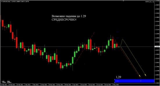 Возможно падение EUR/USD