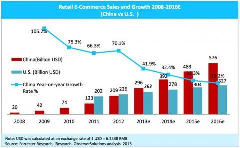 Китай становится лидером по обороту средств в сфере электронной коммерции