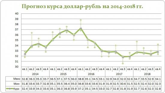 Прогноз курса рубля.