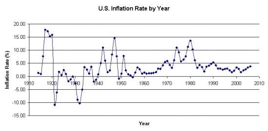 Пузырь мировой экономики в чартах. Почему не надо сейчас вкладывать надолго