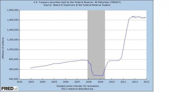 Какой тренд станет доминирующим в 2013 году?